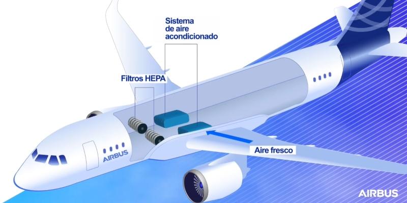 ¿Cómo funcionan los filtros HEPA en aviones Airbus?